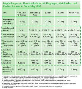 Empfehlungen zur Fluoridaufnahme